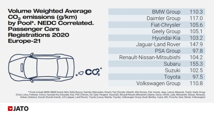 CO2 Emissions in Europe by Car Brand in 2020
