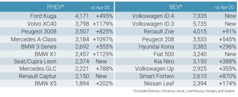 Best-Selling Battery-Electric and Plug-in Hybrid Cars in Europe in April 2021