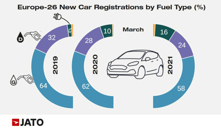 Car Sales in Europe by Fuel Type in March 2021