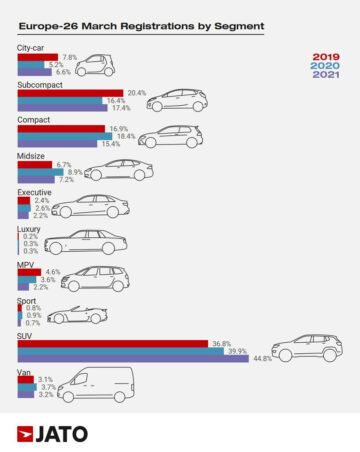 Car Sales in Europe by Market Segment in March 2021