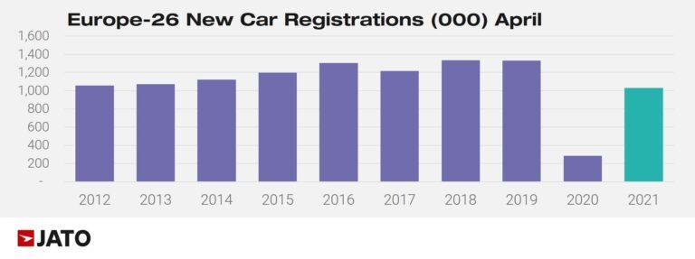 European Car Sales in April 20112 to 2021