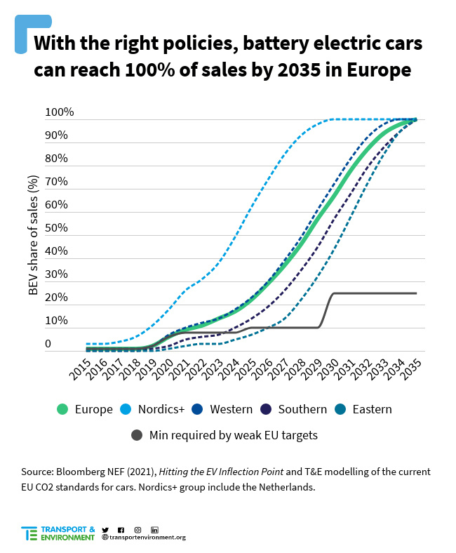 Predicted Market Share for Electric Cars in Europe