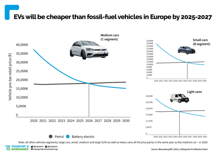Price Parity Prediction Electric and Petrol Cars in Europe for 2025 to 2027