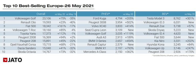 According to JATO the following were the ten best-selling car models, battery-electric cars, and plug-in hybrid cars respectively in Europe in May 2021:
