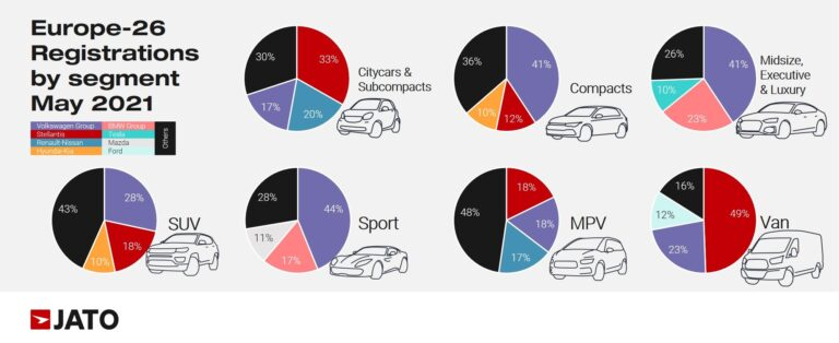 Europe car registrations by segment in may 2021
