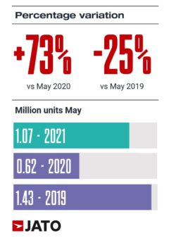 Car Sales in Europe in May 2021, 2020 and 2019