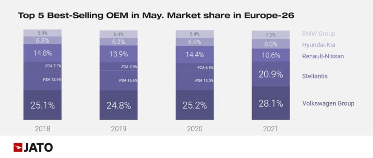 Market share of top European car makers in May