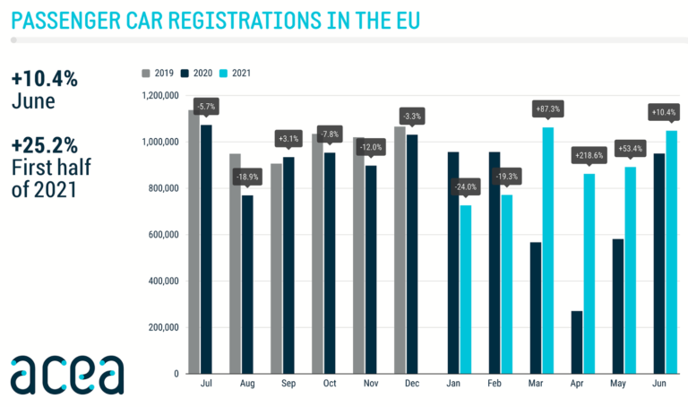 Passenger car registrations in the EU June 2020 to 2021