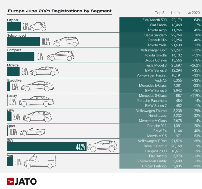 The top-selling three models per market segment in Europe during June 2021 were as follows according to JATO