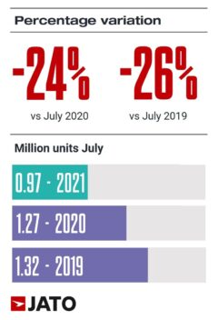 According to data from 26 European markets (EU, EFTA, and the UK), new car registrations slowed in July 2021, recording a year-on-year decline of 24% as total volume decreased from 1.27 million units to 967,830.