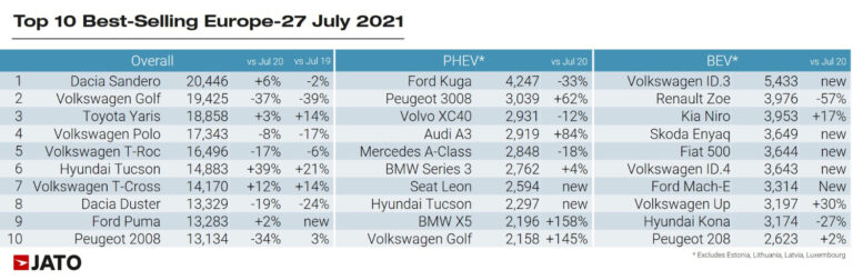 the ten best-selling car models, battery-electric cars, and plug-in hybrid cars respectively in Europe in July 2021