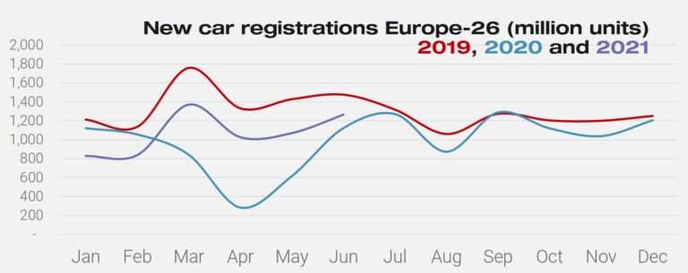 New car registrations in Europe in 2021, 2020 and 2019