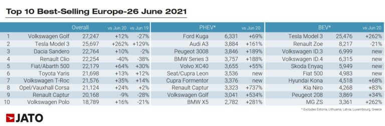 According to JATO the following were the ten best-selling car models, battery-electric cars, and plug-in hybrid cars respectively in Europe in June 2021: