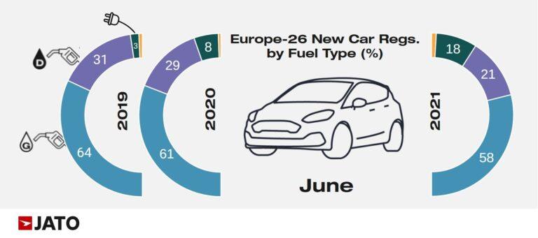 European new car sales by fuel type in June 2021