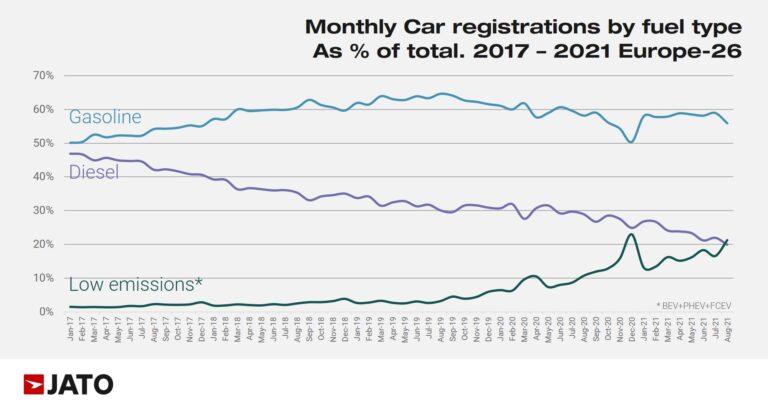 European Car Sales by Fuel Type